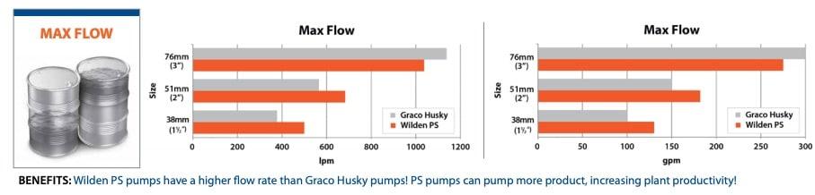 Graco-Wilden-maxflow-comparison
