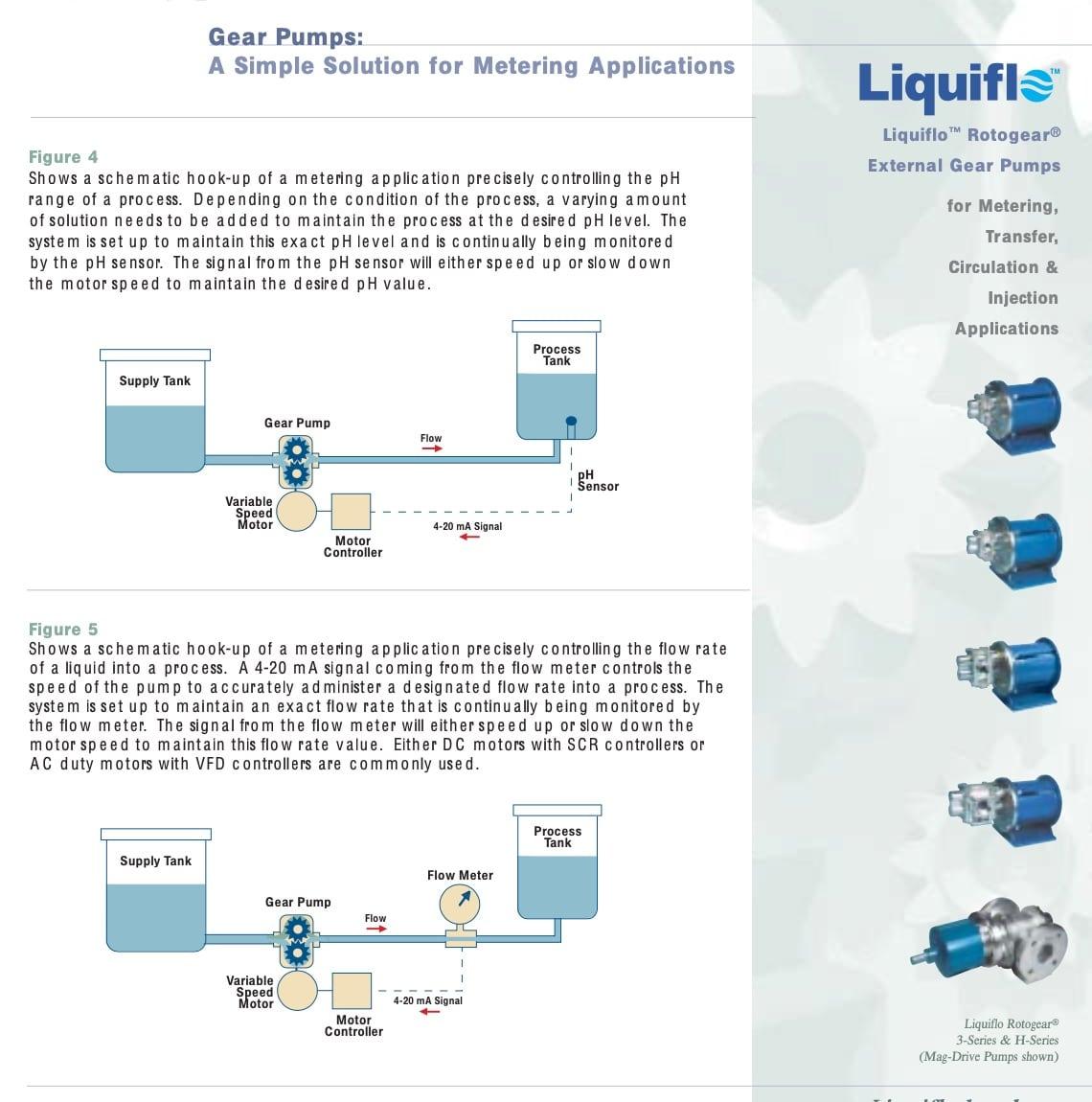 Liquiflo-Pumps-Metering-Brochure