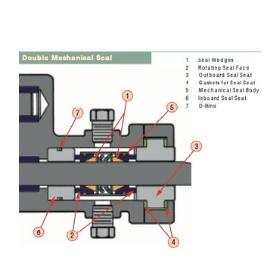 Liquiflo-double-mechanical-seal-types