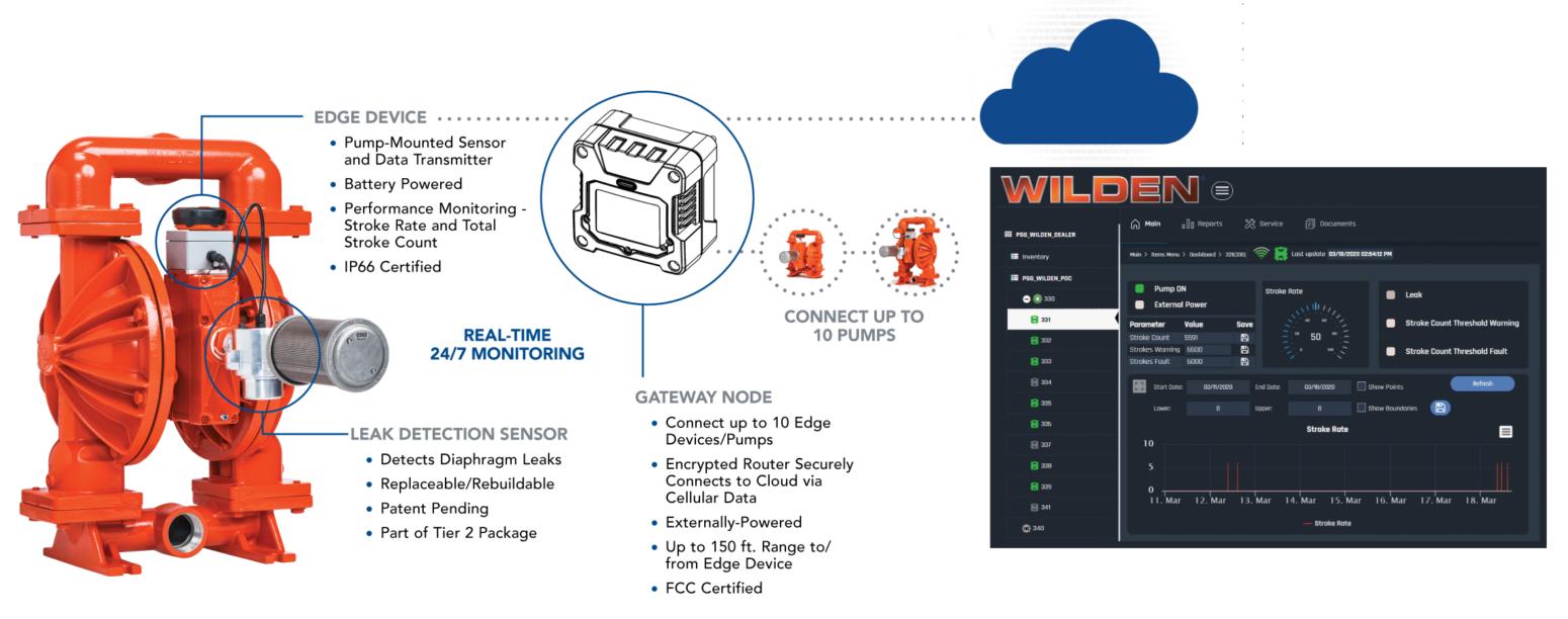 Wilden-Safeguard-device-process