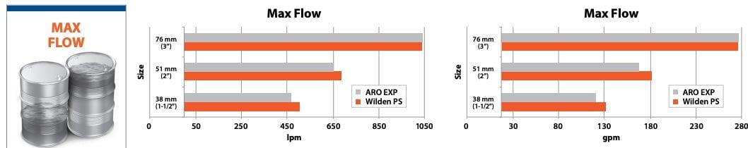 Wilden-vs-aro-max-flow