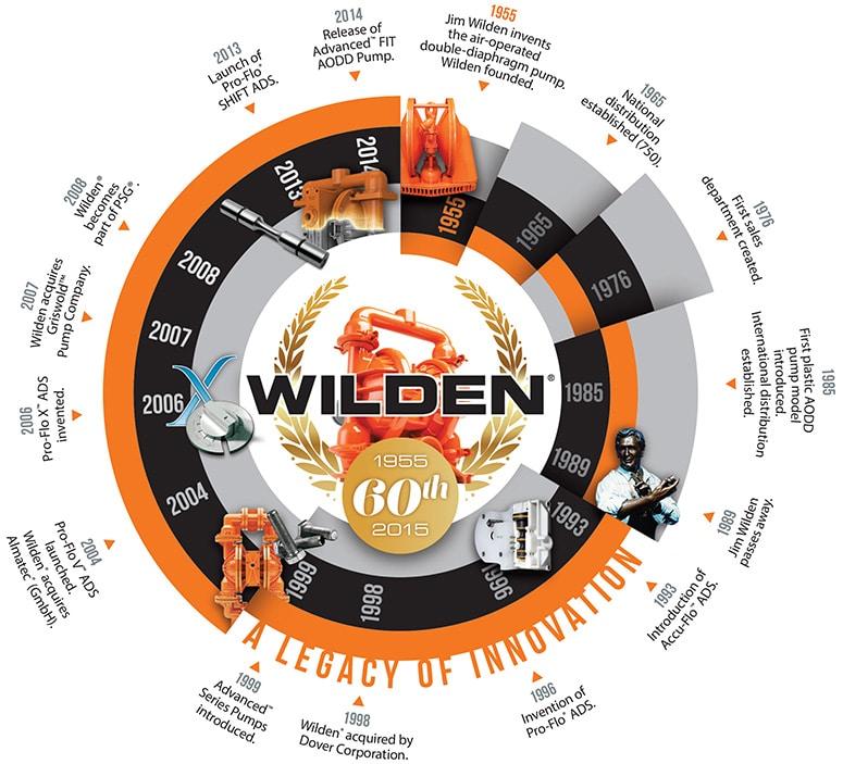 wilden-pump-history-timeline